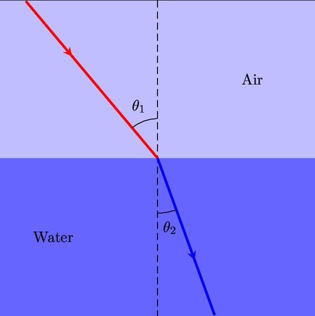 用 TiKZ 绘制折射示意图