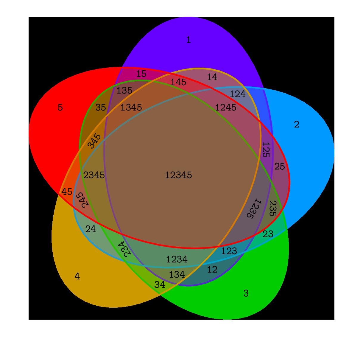 TiKZ 绘制 5 集合韦恩图样例