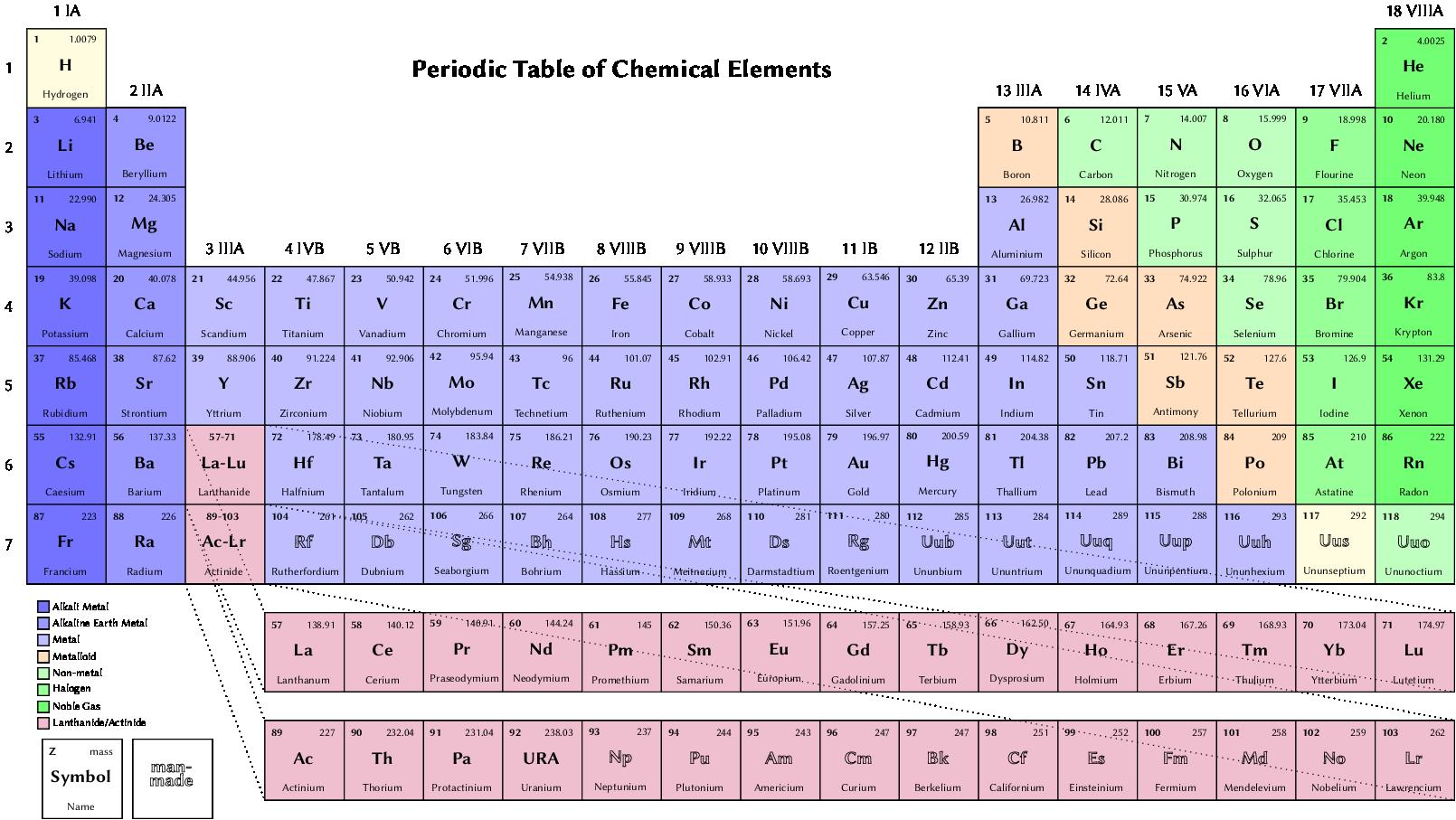 用 TiKZ 绘制精致的元素周期表