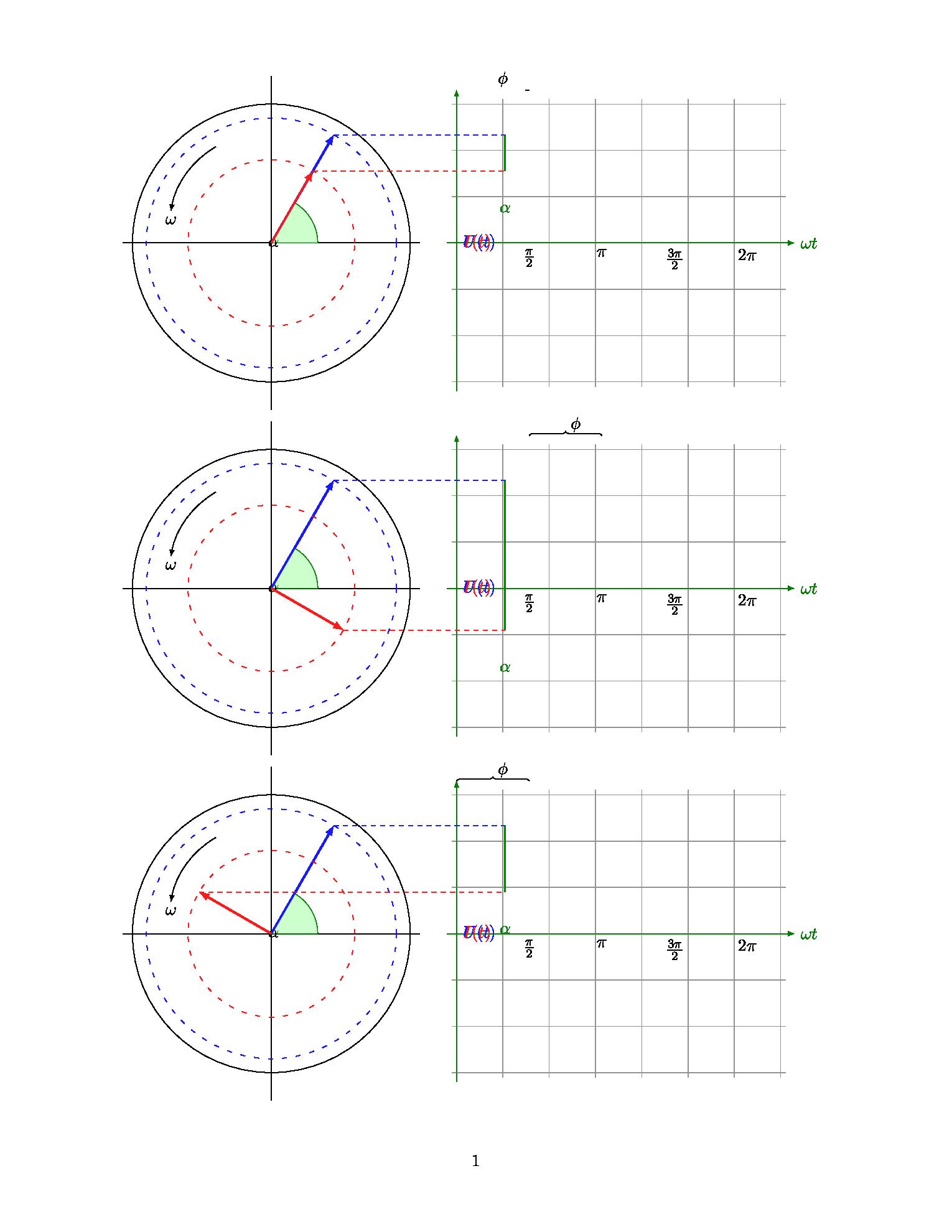 用 TiKZ 绘制相位图