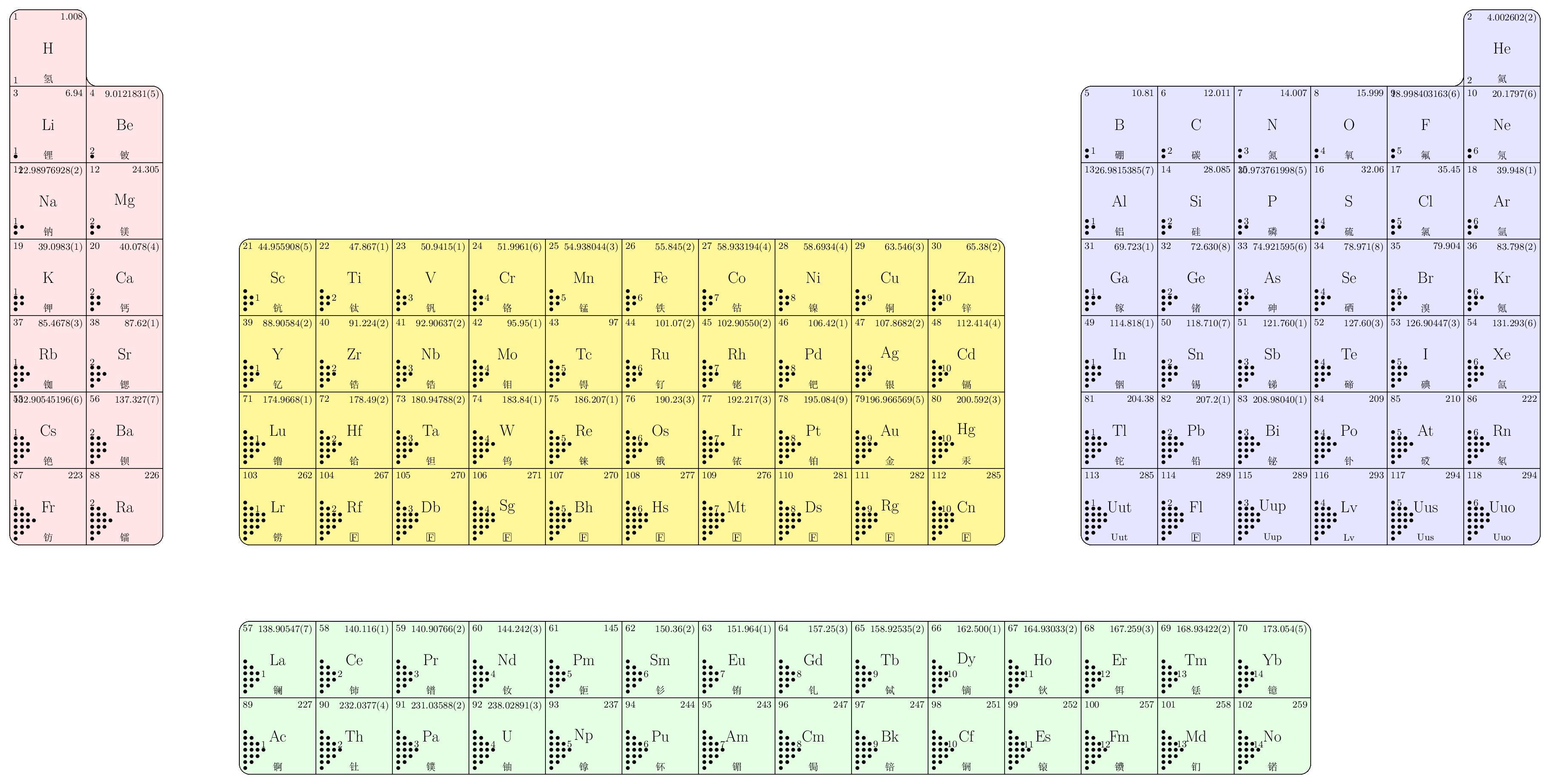 基于數據文件的元素周期表TikZ畫法