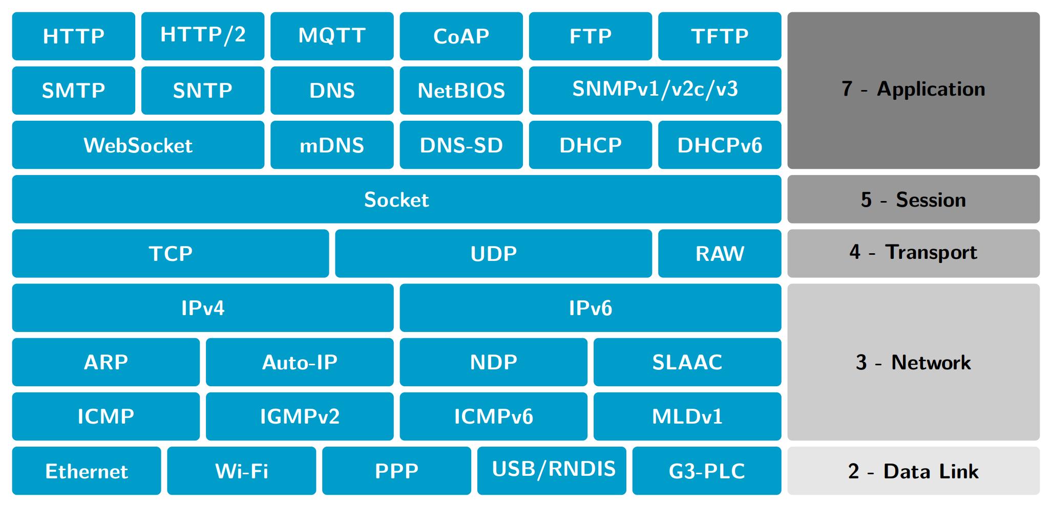用 TiKZ 绘制 OSI 七层模型