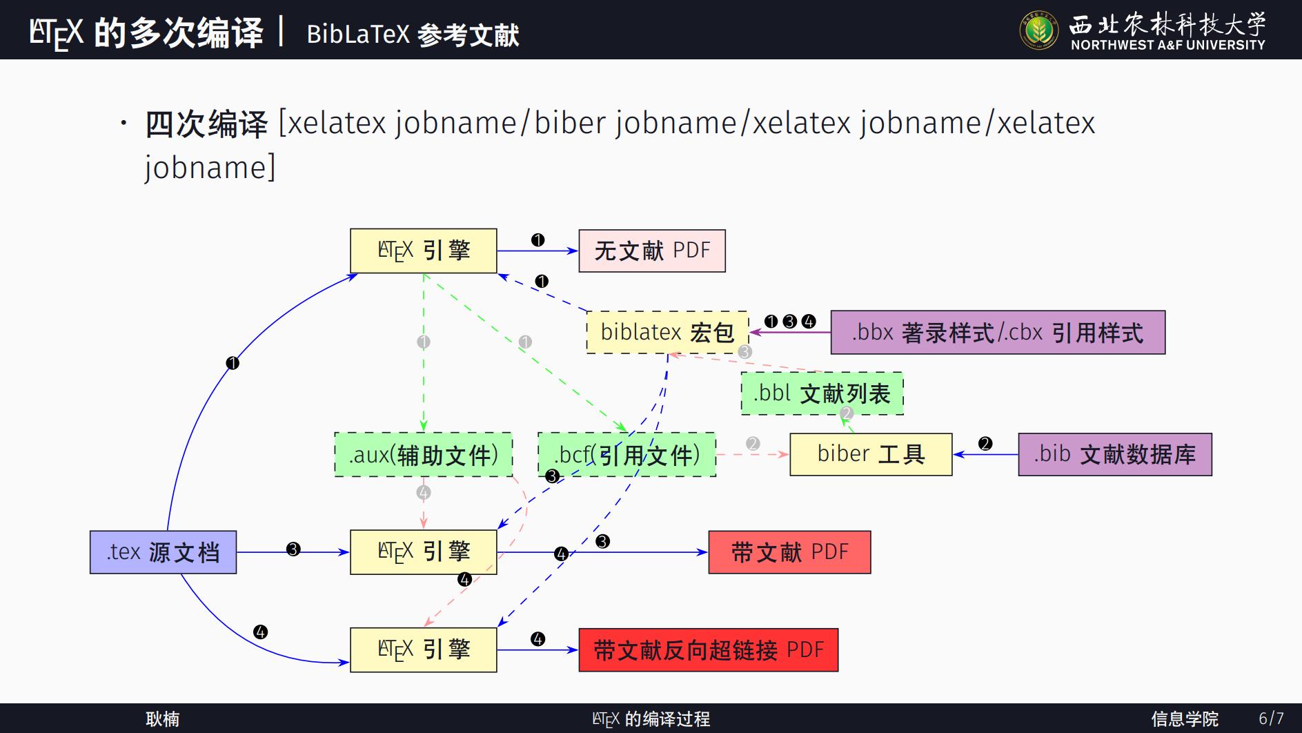 LaTeX文档的编译过程