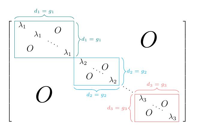 LaTeX 矩阵排版示例
