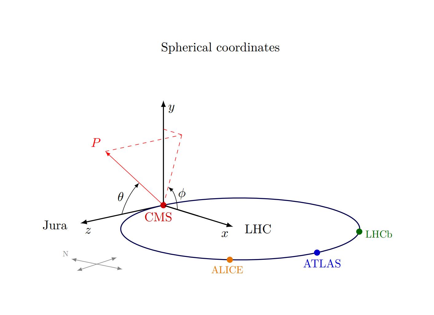 TikZ繪制三維球坐標系