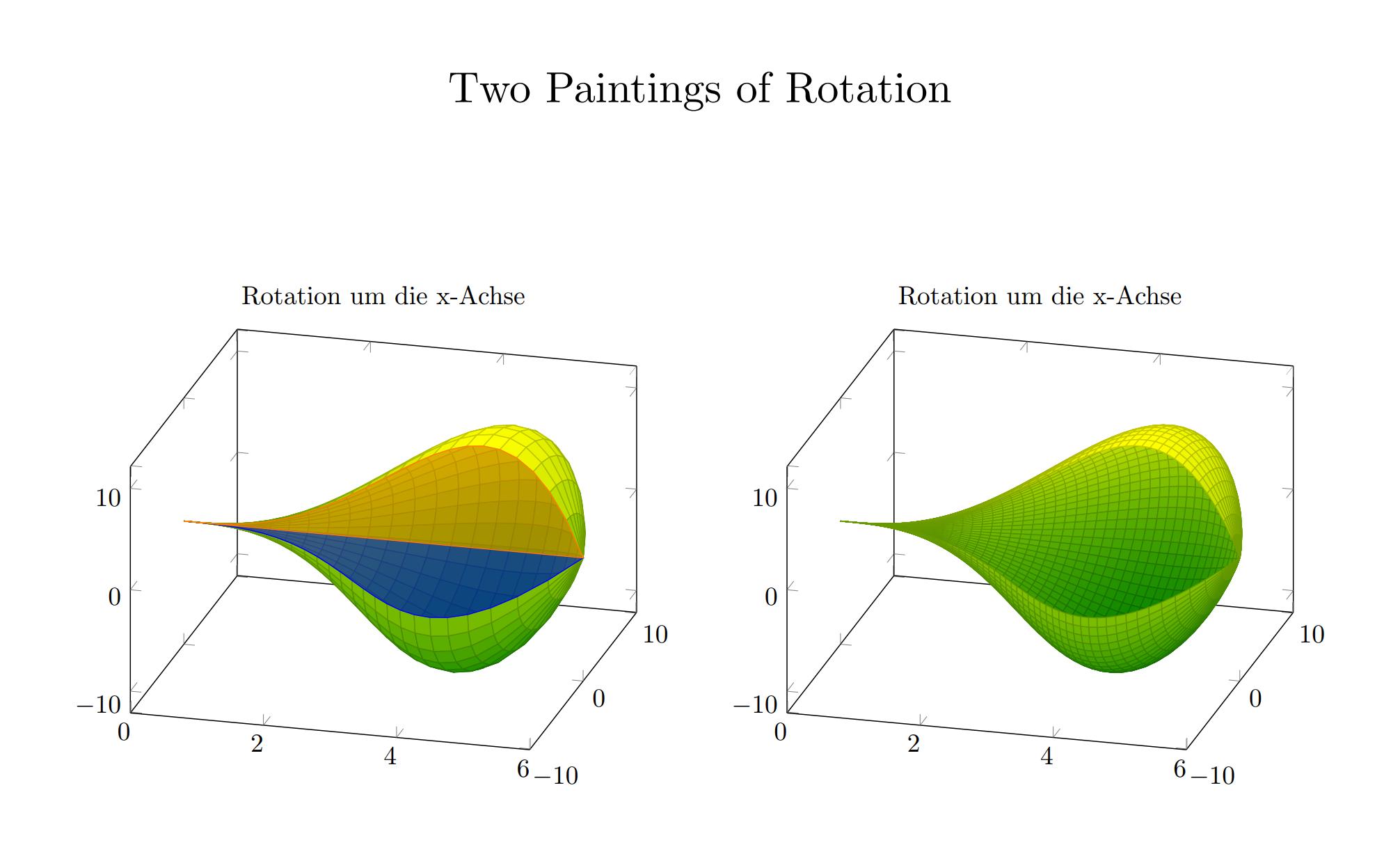 Pgfplots 繪制彩色的旋轉體