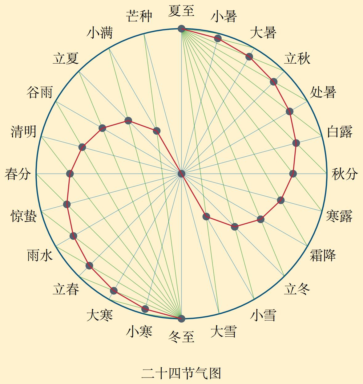 TikZ 繪制二十四節氣圖