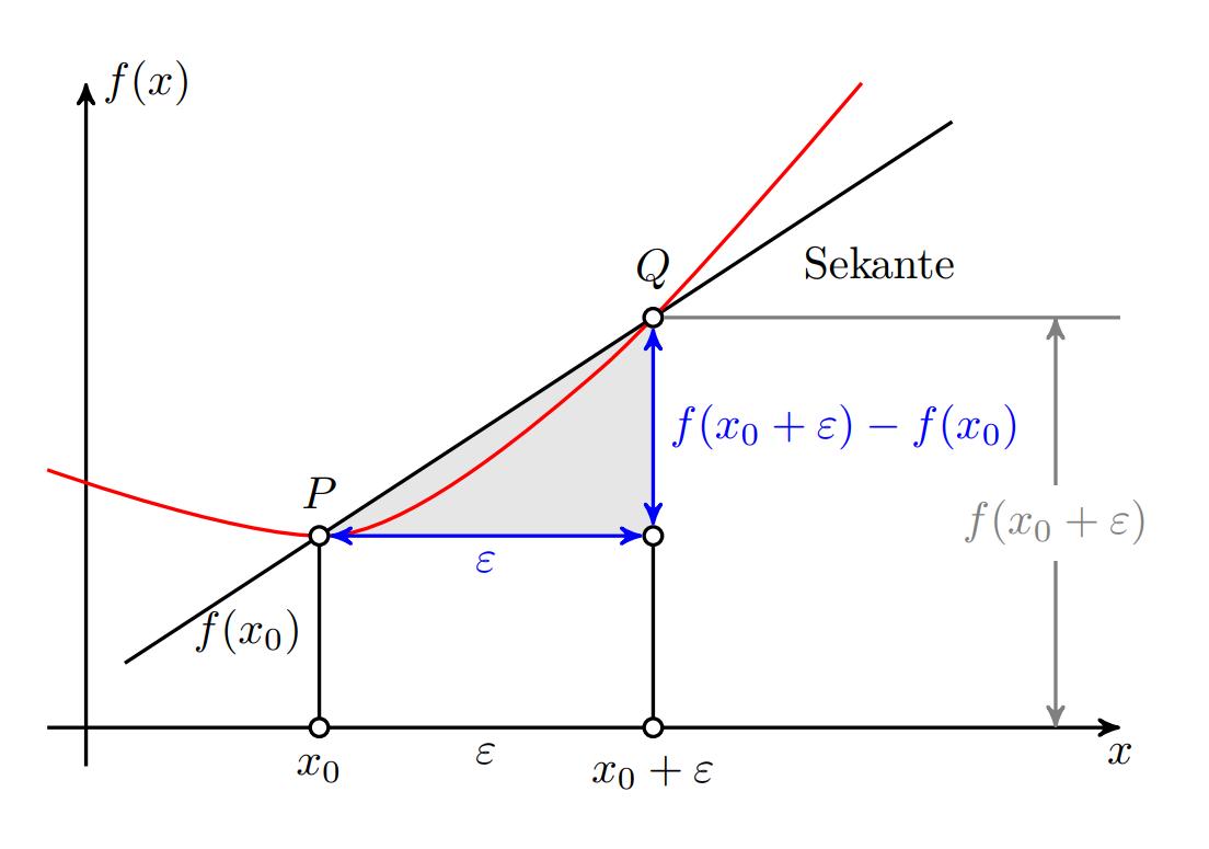 TikZ 绘制线性回归的示意图
