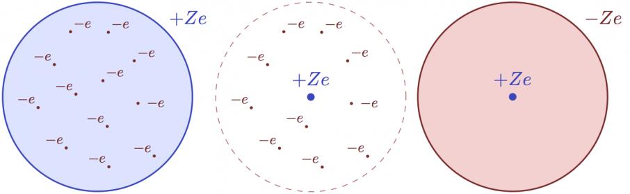 TikZ 绘制原子核电子的示意图