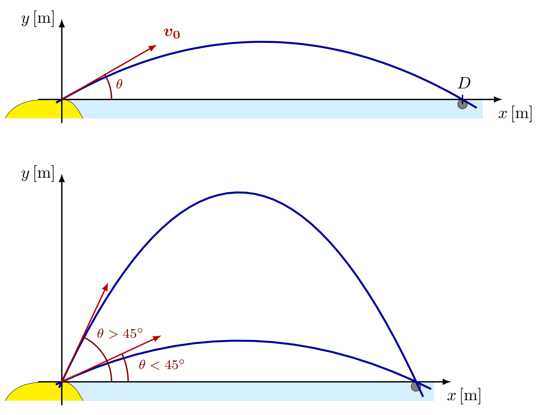 TikZ 绘制抛物线示意图