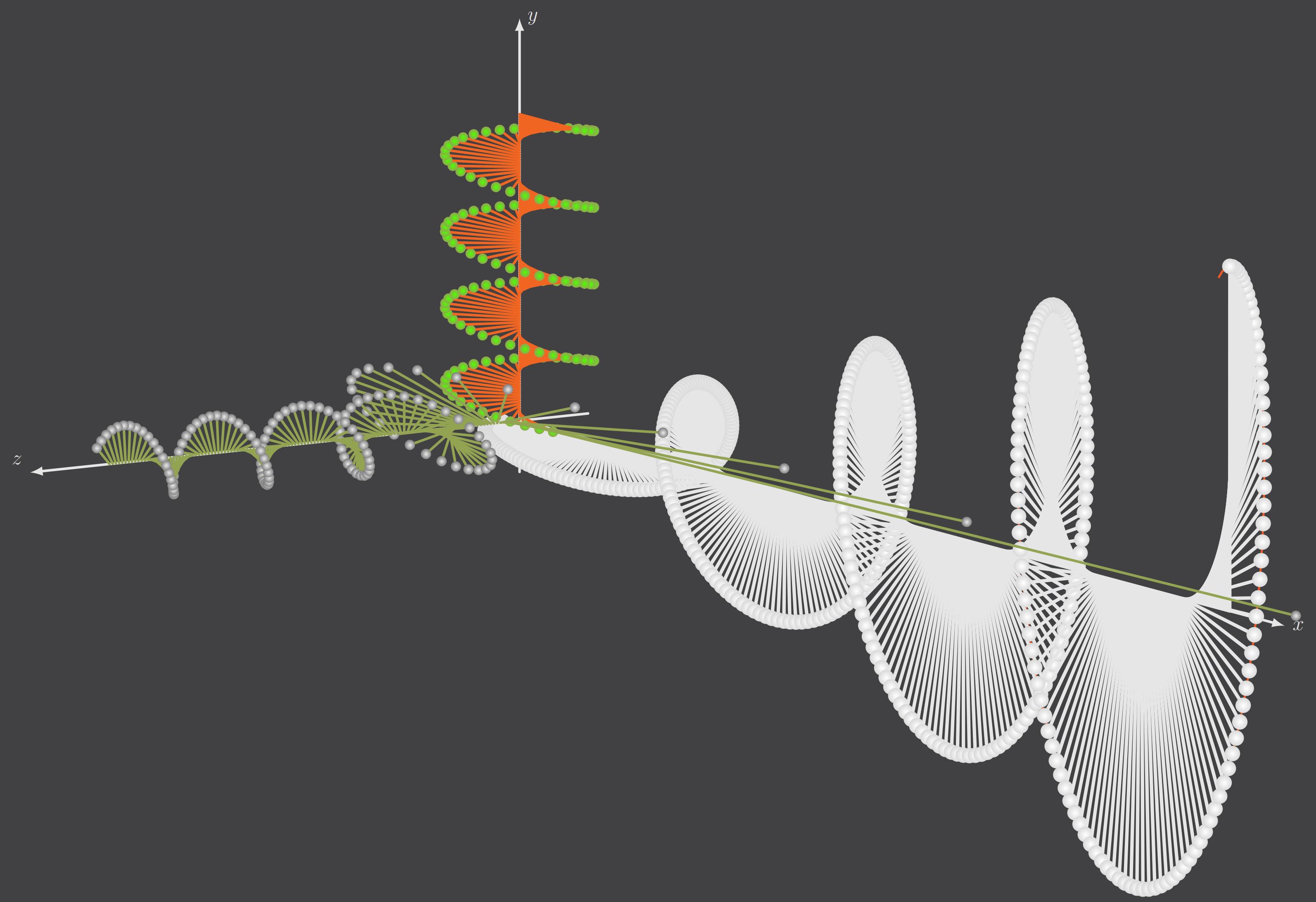 三维立体空间上波函数的tikz绘制