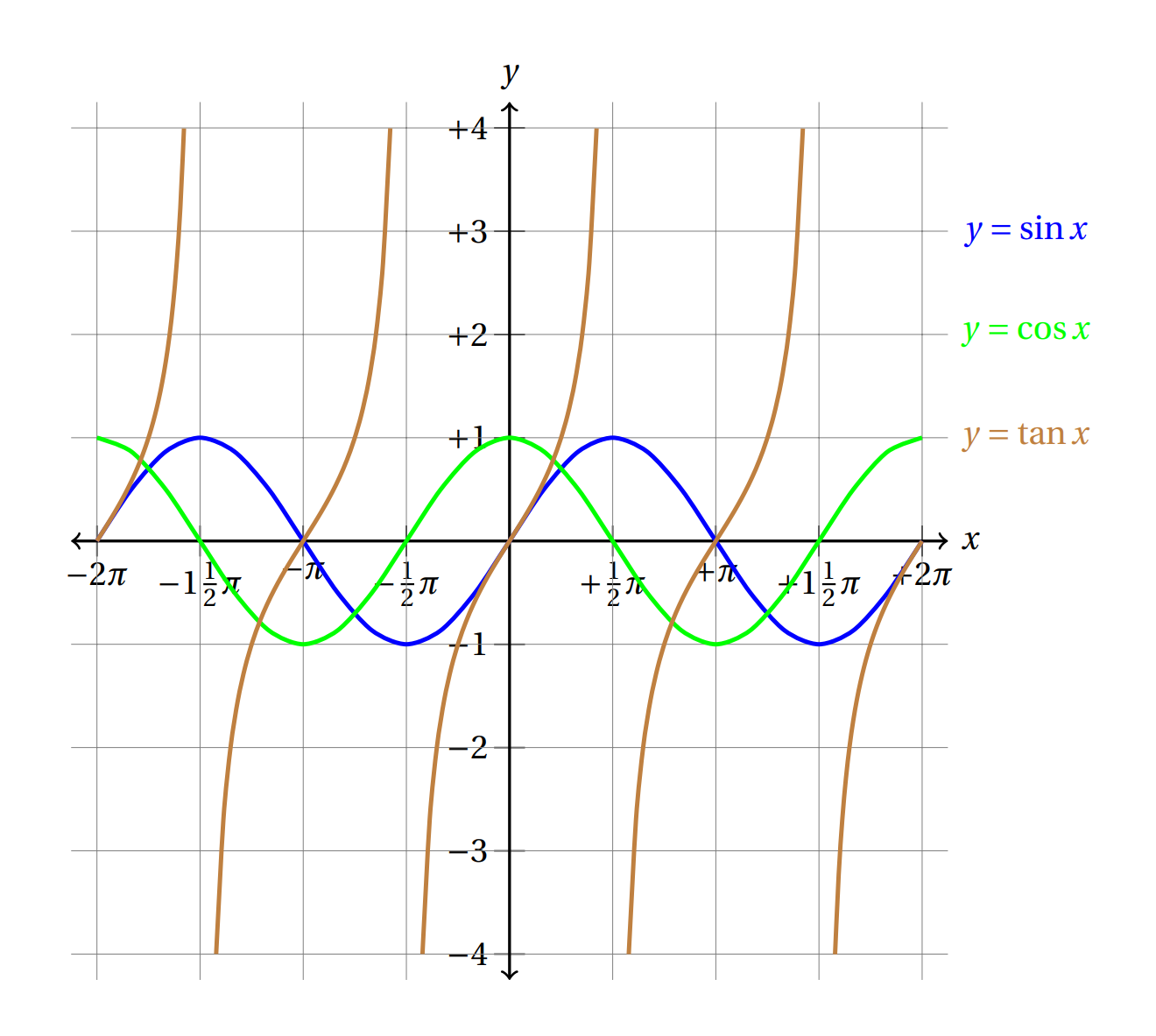 使用 TikZ 和 PGFPlot 绘制常见三角函数图