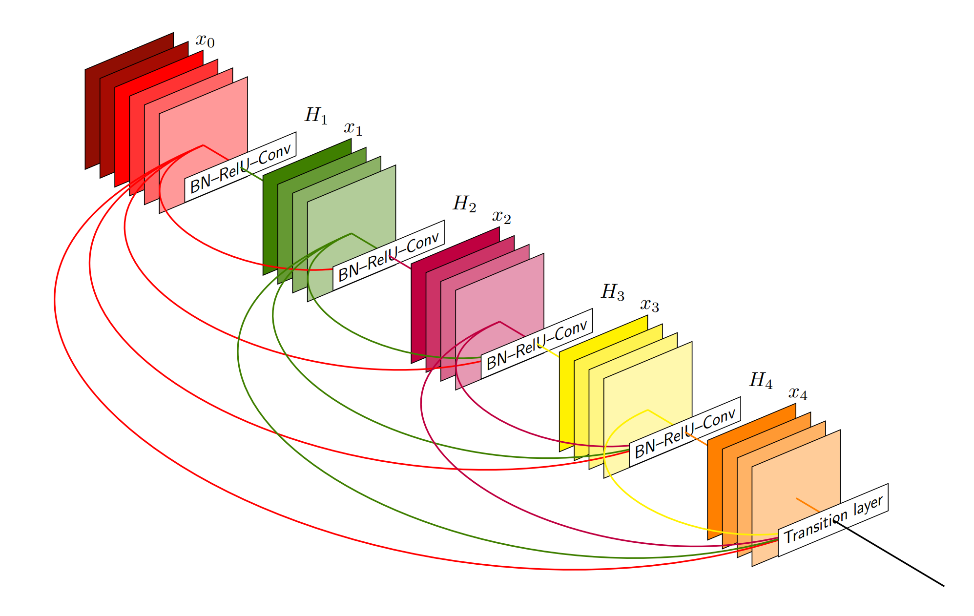 TikZ 绘制的 2D CNN (卷积神经网络)示意图