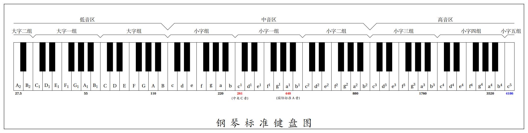tikz绘制钢琴标准键盘图88键