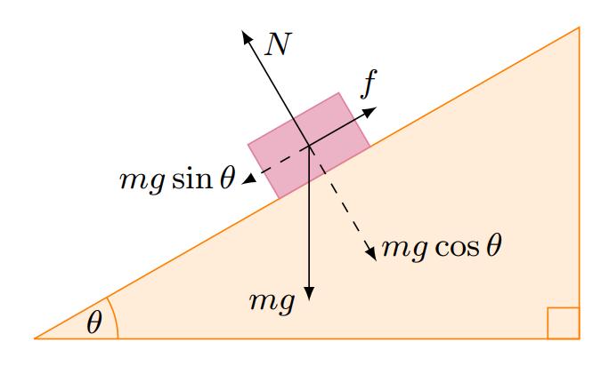 TikZ 绘制倾坡上的物体受力分析图
