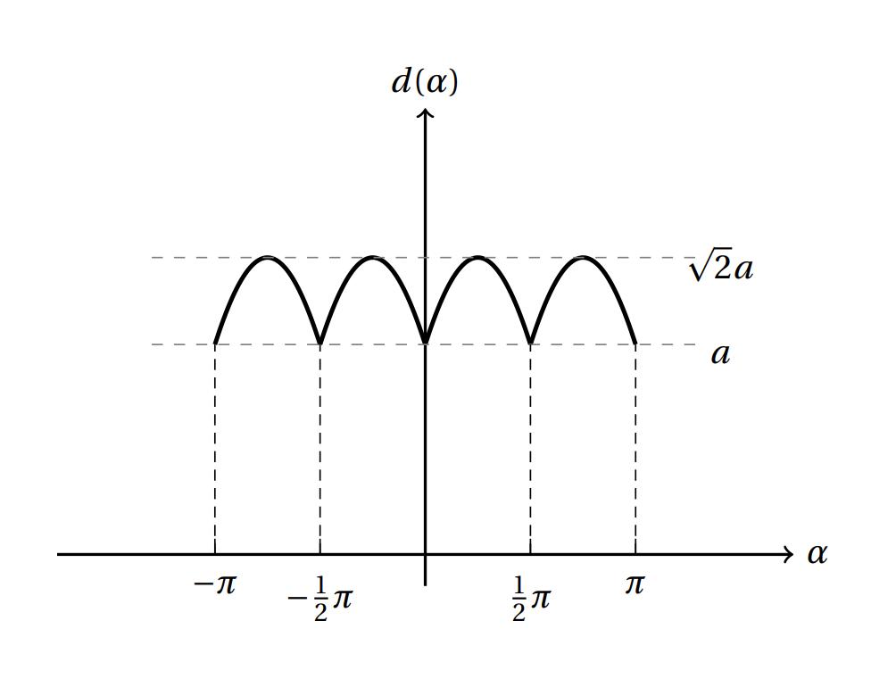 一个Tikz的分段三角函数图