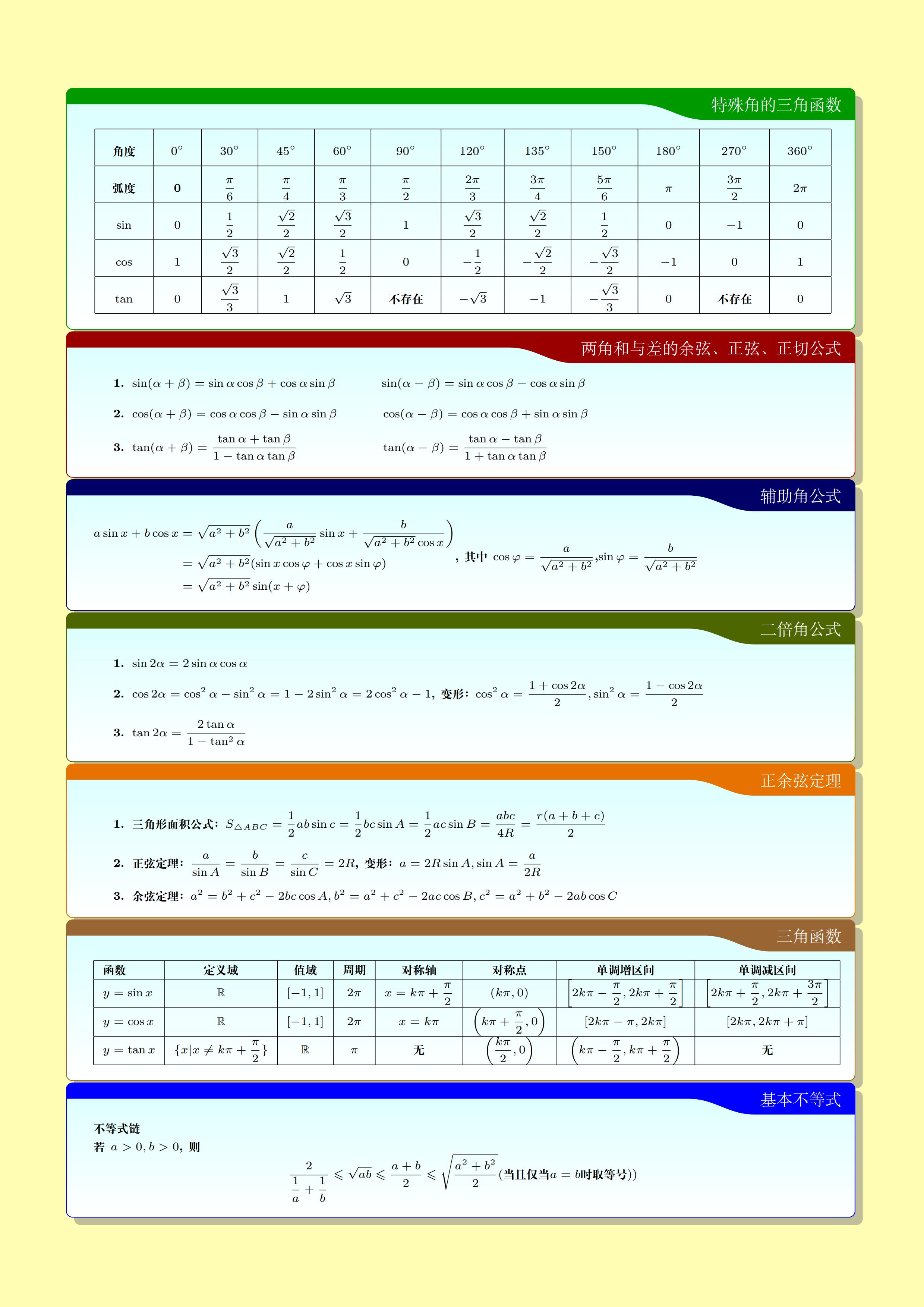 LaTeX 制作的高中数学公式卡