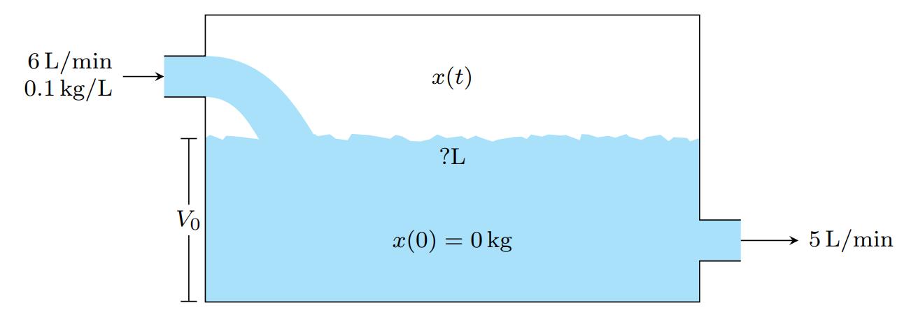 TikZ 绘制水库流入流出模型