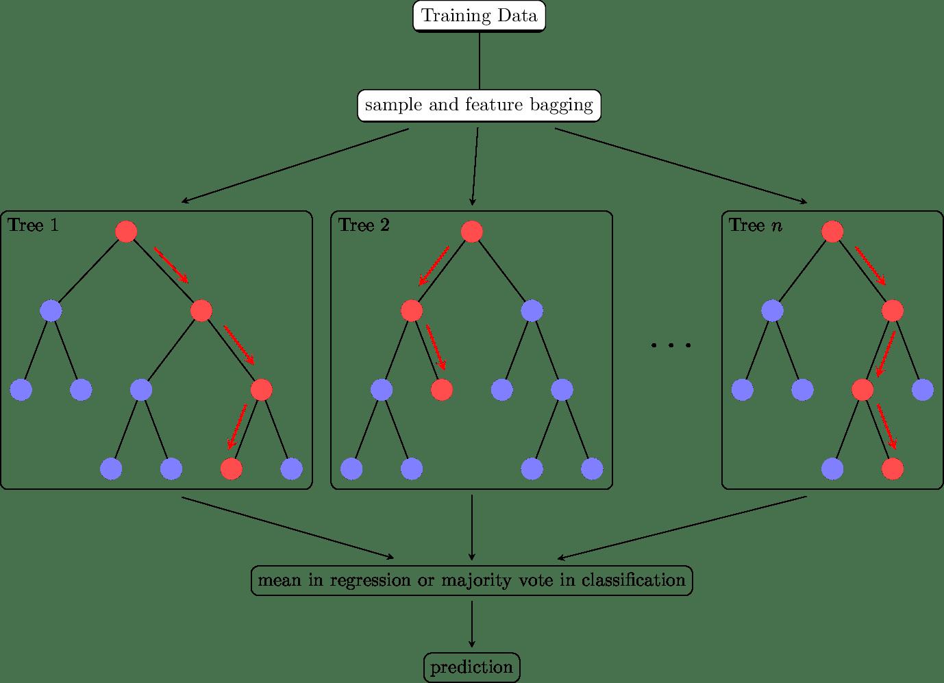 TikZ绘制随机森林Random Forest 算法图