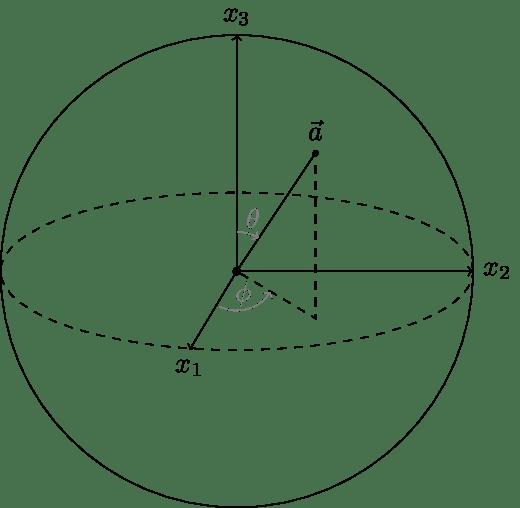 TikZ绘制三维球体中向量的表示