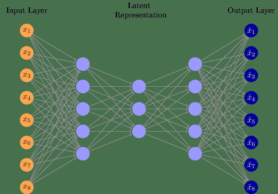TikZ绘制神经网络的可变自动编码器架构