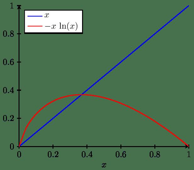 Tik绘制二维彩色曲线图实例(带标注箭头)