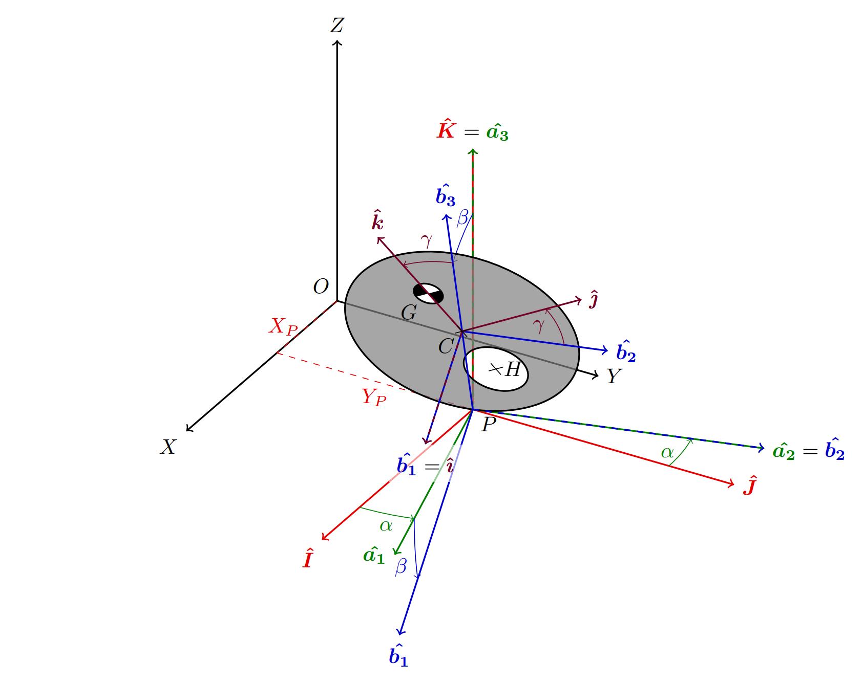 TikZ 绘制三维坐标系的示意图样例