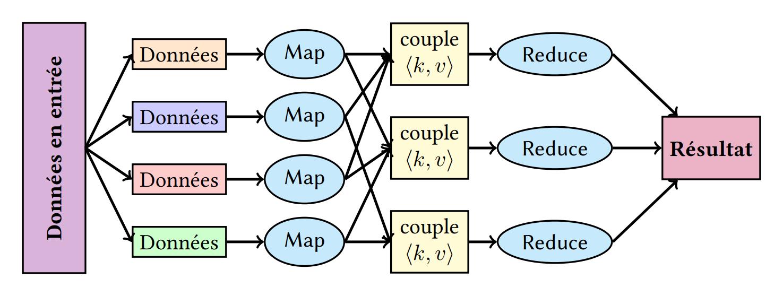 TikZ 绘制 MapReduce 示意图