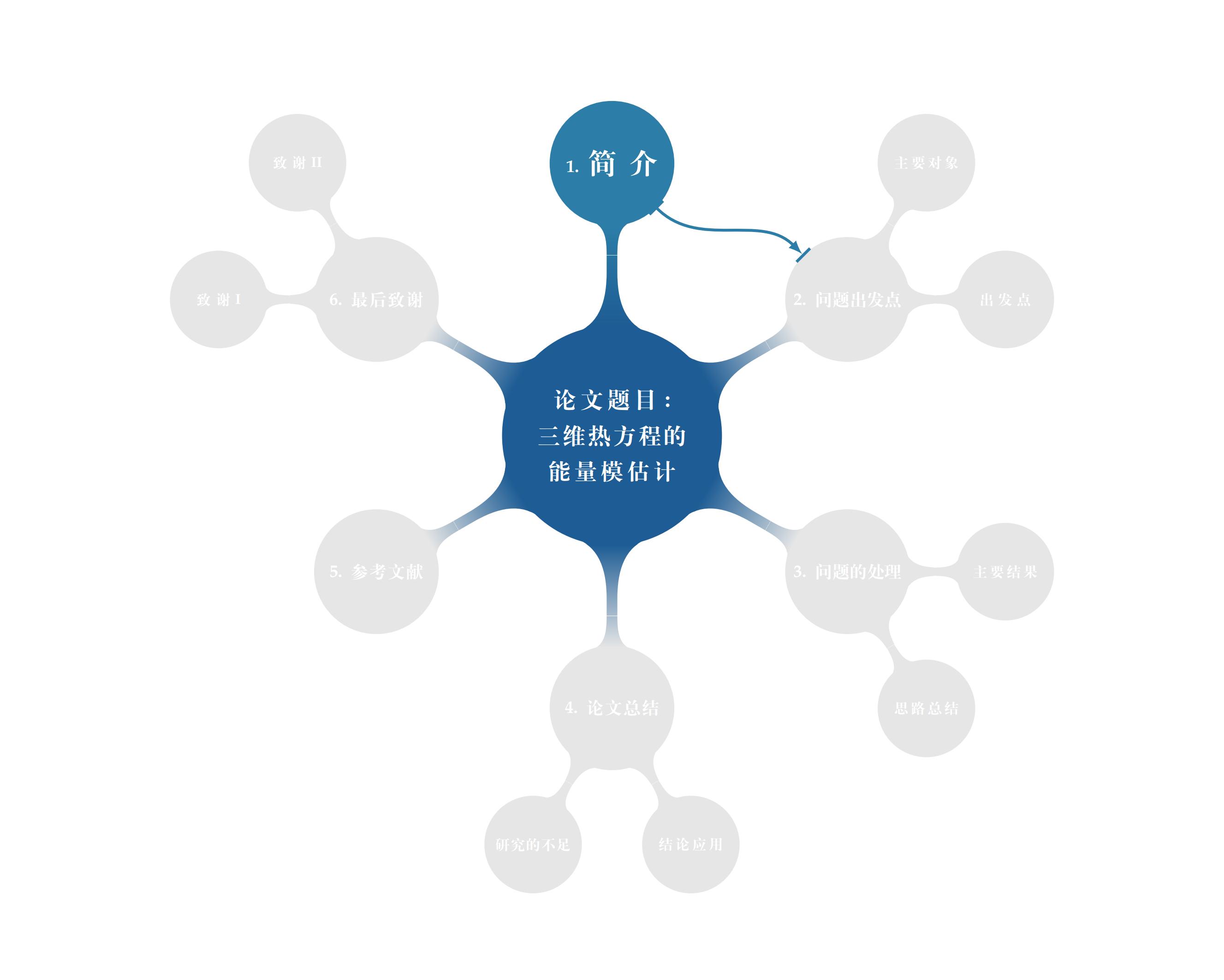 Beamer里的mindmap