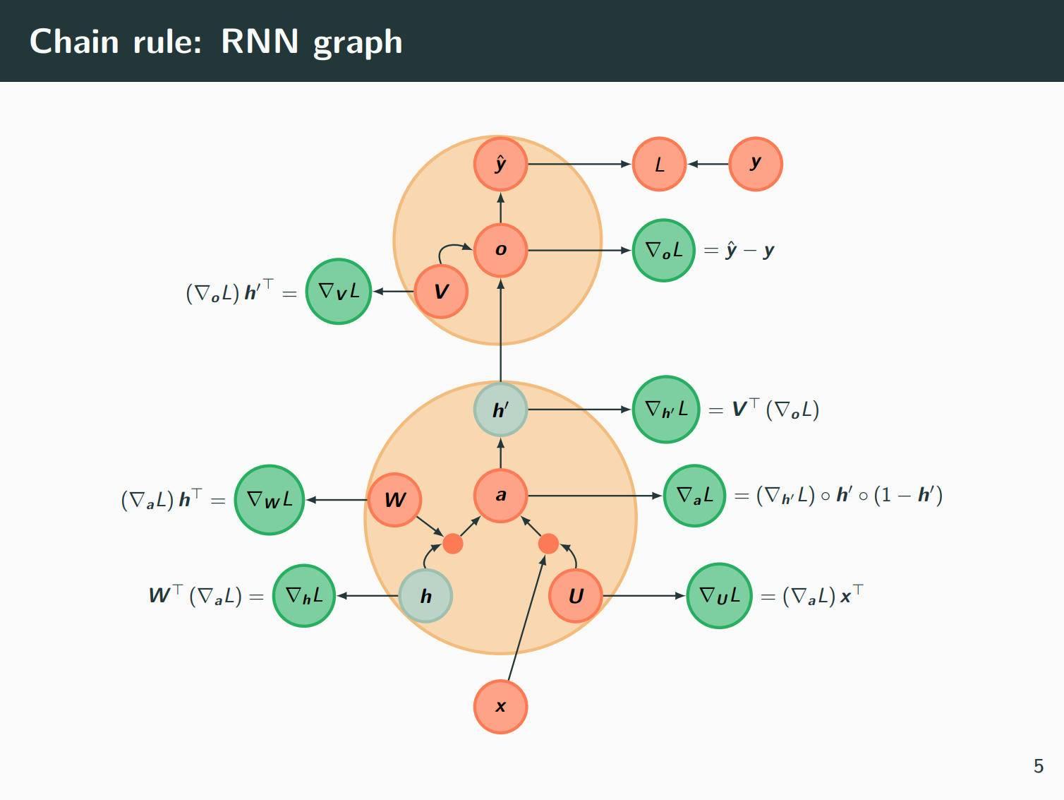 TikZ 绘制漂亮的循环神经网络(RNN)的 beamer 排版