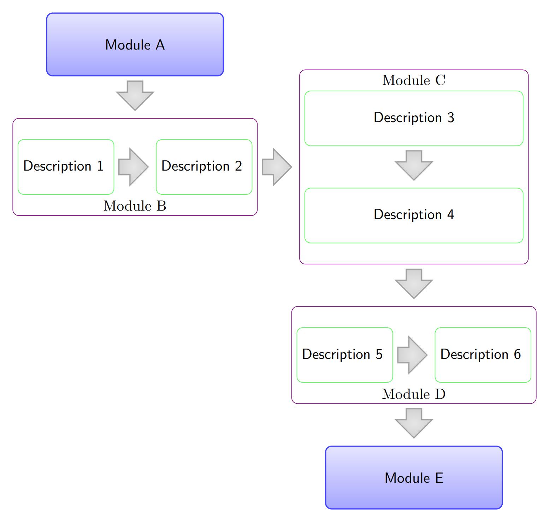 TikZ 借助 matrix 库绘制框图