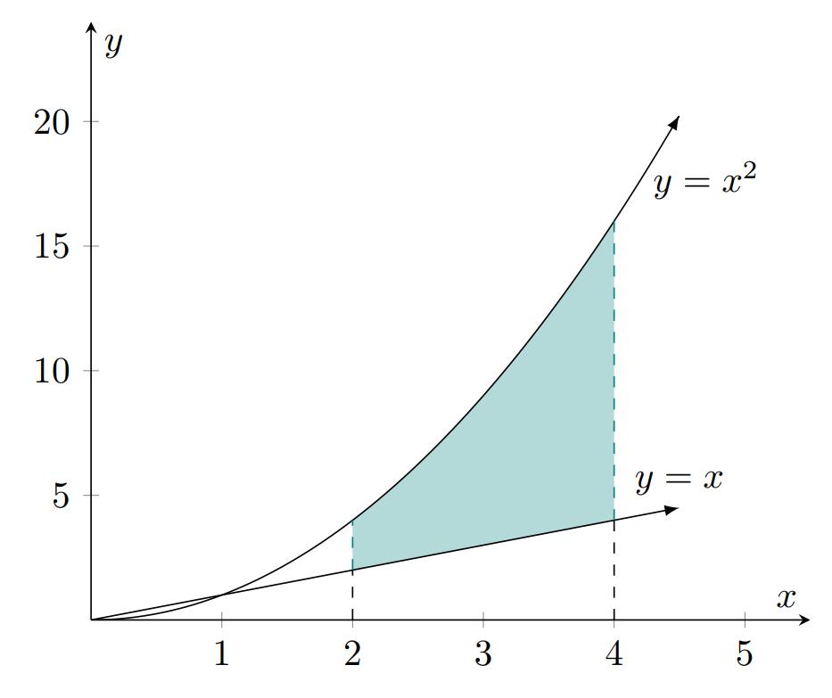 TikZ 绘制两条曲线的中间区域