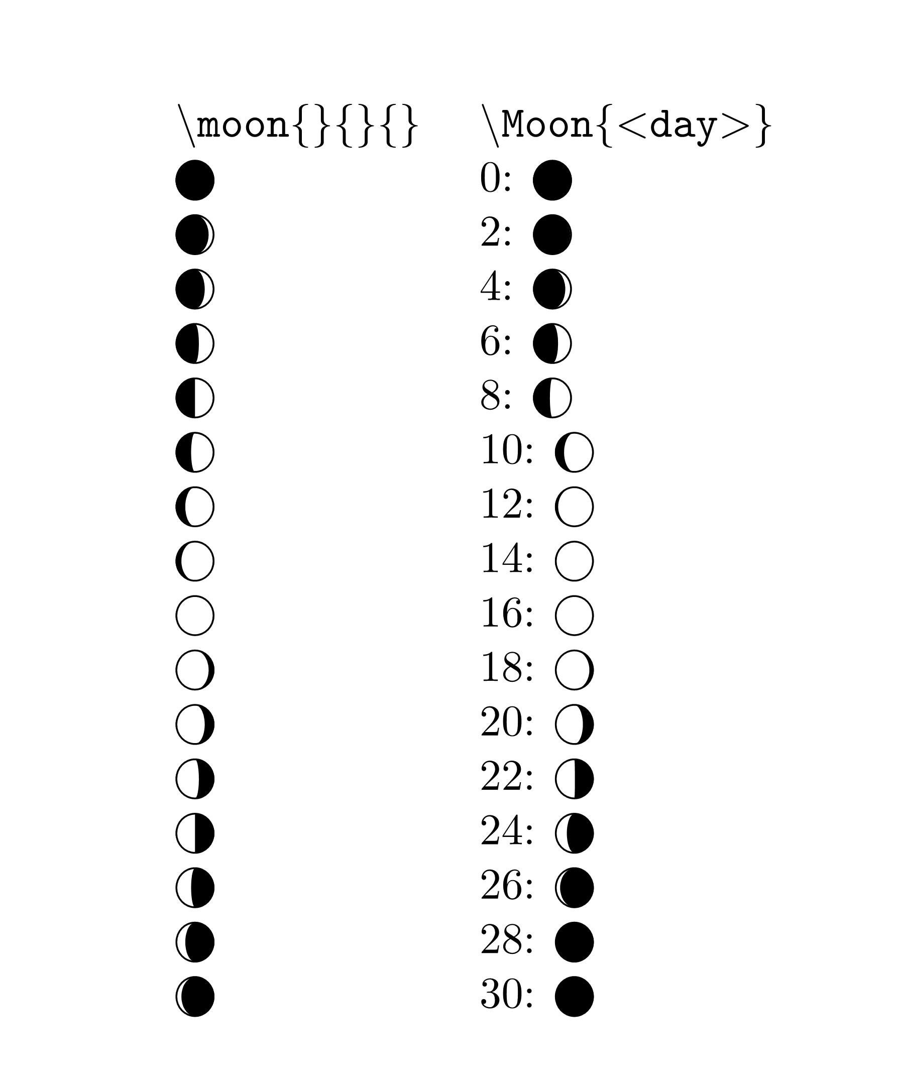 LaTeX 如何输入月亮月相的符号