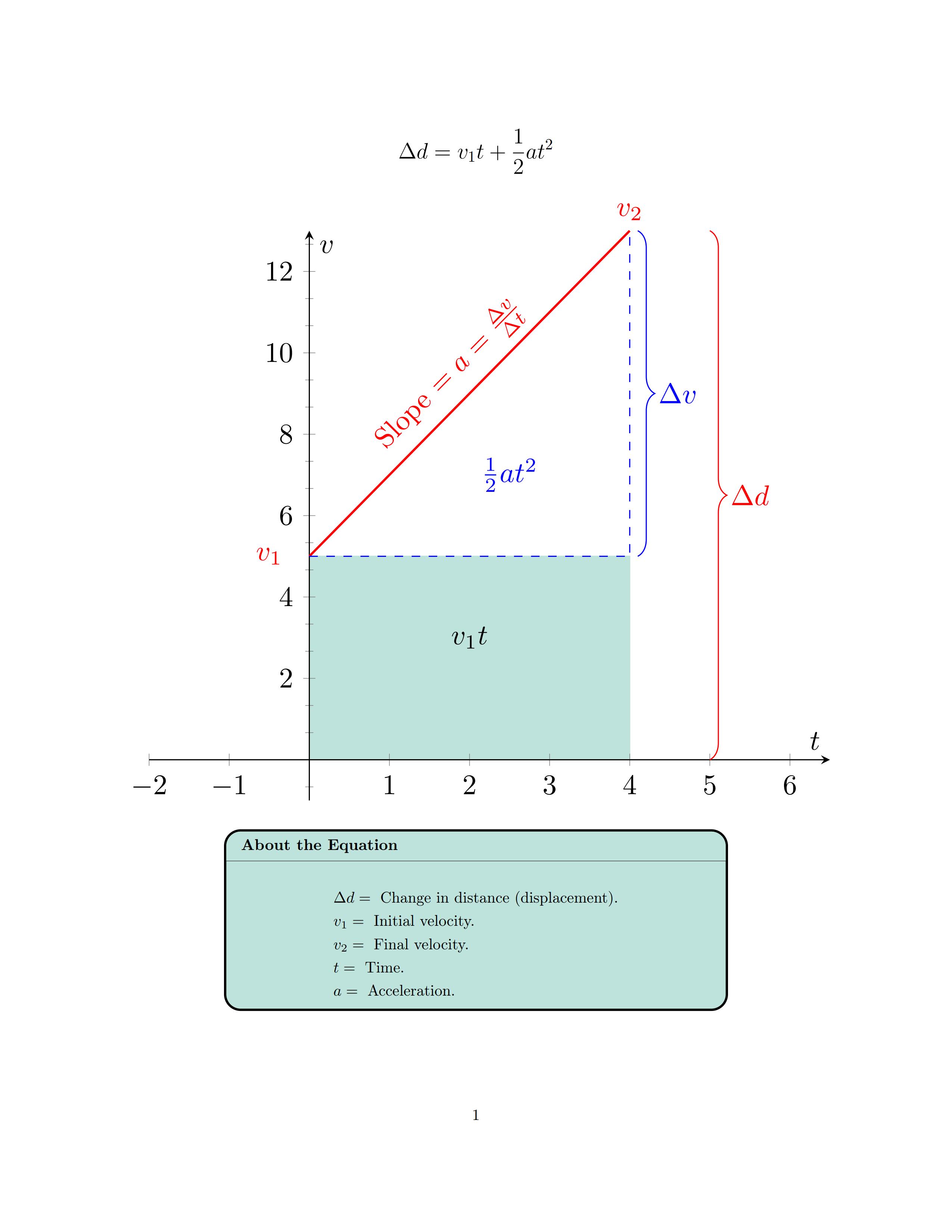 TikZ 绘制位移公式示意图