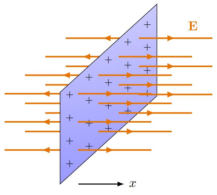 TikZ 绘制飞机的电场