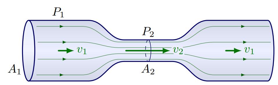 TikZ 绘制伯努利流体力学方程