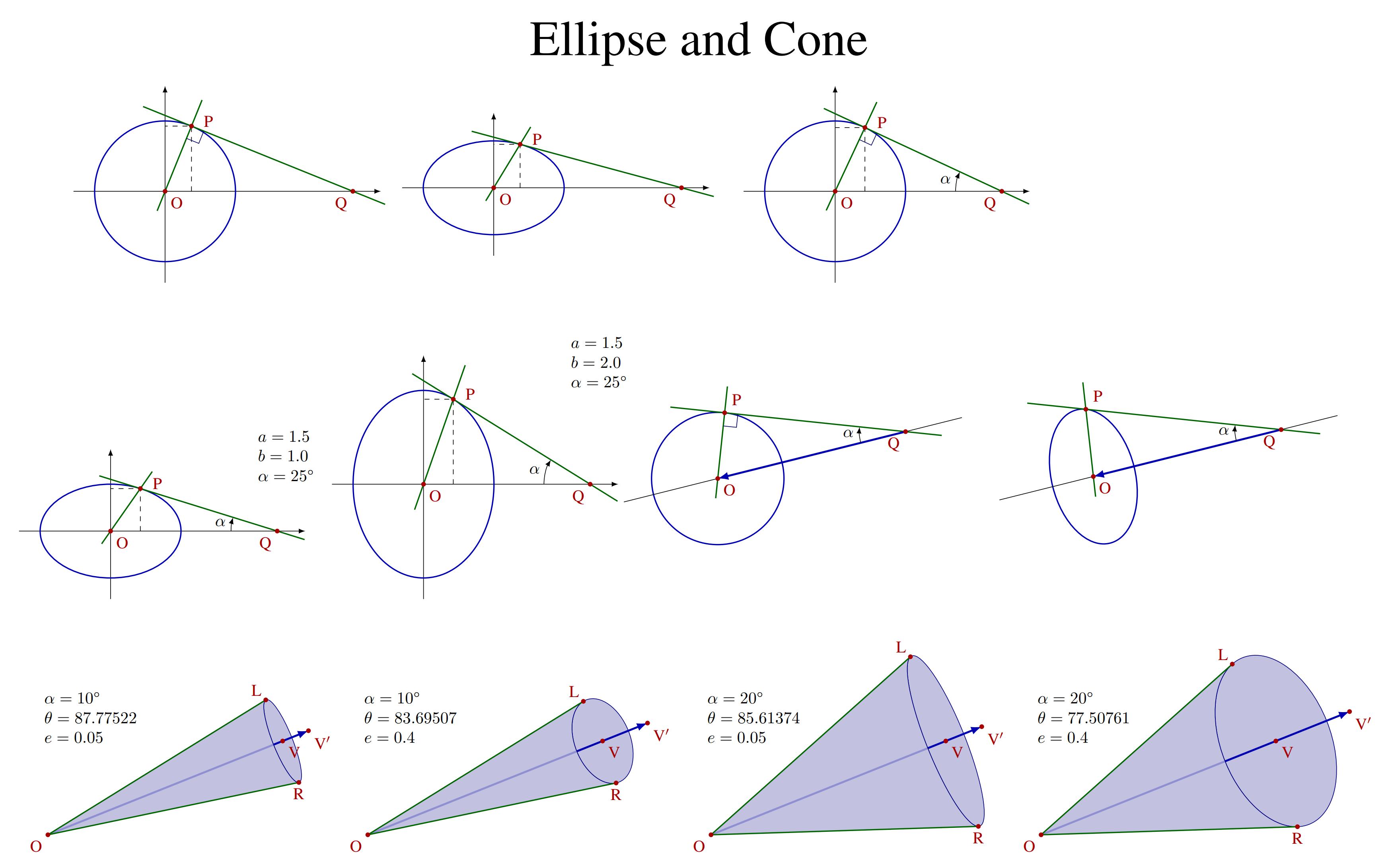 TikZ 绘制圆锥曲线切线图