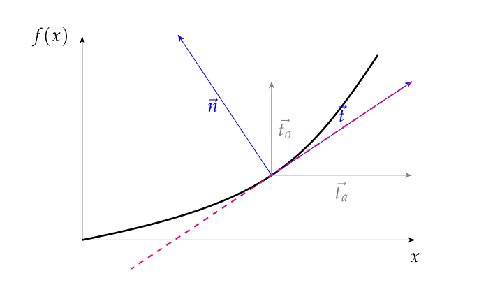 node-tangent